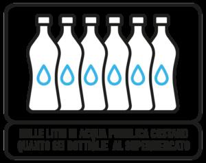 Mille litri di acqua pubblica costano quanto sei bottiglie al supermercato